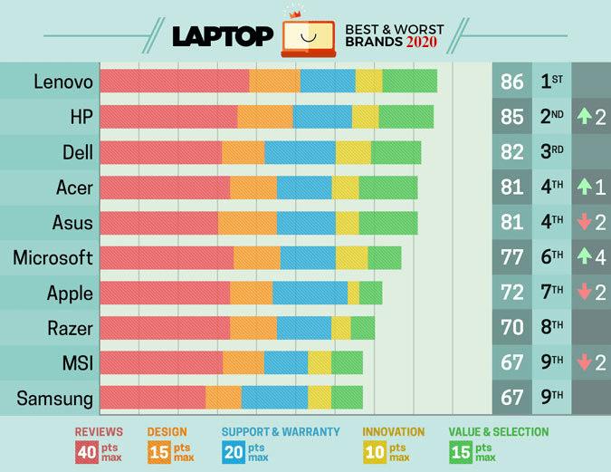 Best & Worst Laptop Brands 2020